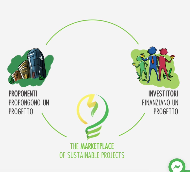 come guadagnare con l'energy crowdfunding